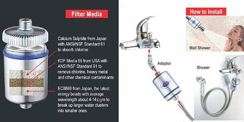 kdf shower filter individual items glowing health. Black Bedroom Furniture Sets. Home Design Ideas